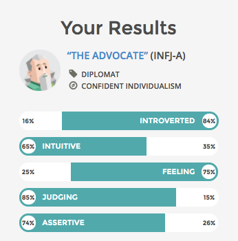 INFJ Results